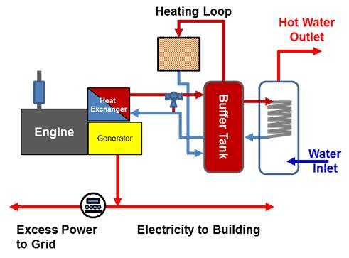 Micro CHP Schematic - Engine