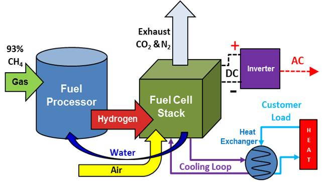 Micro CHP Schematic - Fuel Cell